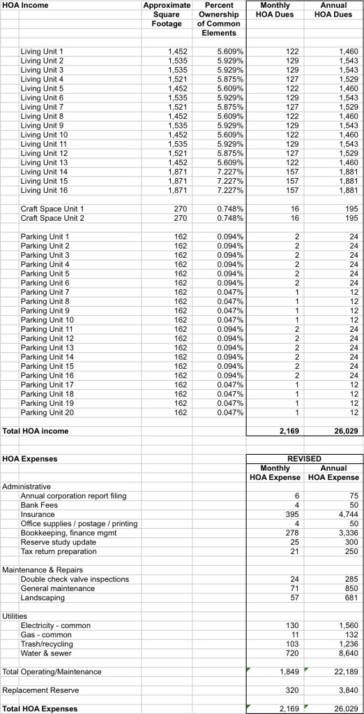 HOA budget - revised